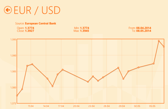 Currency Tracker- Statistics